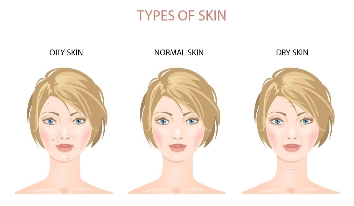 Array of skin types modelled by drawings of different women.